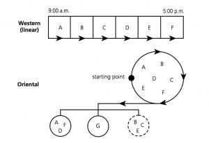 Laikas linijinis cikliskas kalendoriaus lyderyste vertybes